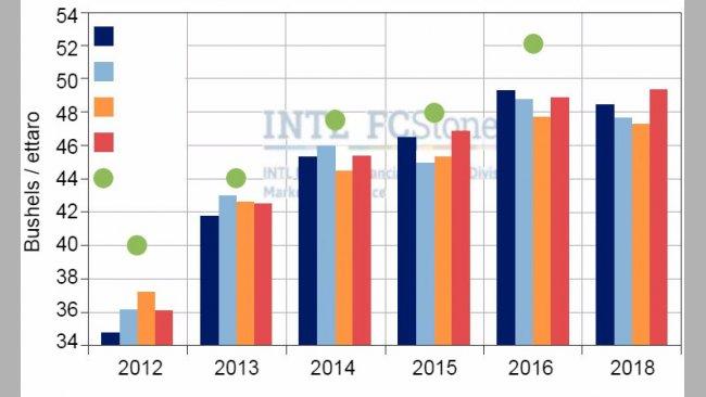Gráfica 3. Stima del raccolto finale di soia negli USA secondo varie fonti. Fonte :FC Stone.