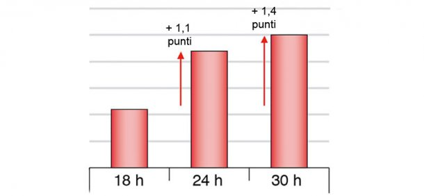 Figura 1. Differenze nelle rese quando si affetta il prosciutto cotto secondo i diversi tempi di digiuno (Chevillon et al. 2006)