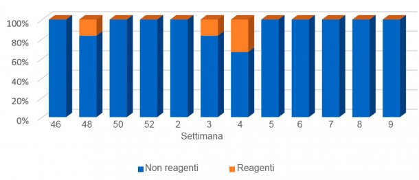 Grafico4.Evoluzione dei risultati nei suinetti lattanti