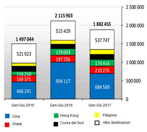 Export di carni suine della UE28 (Gennaio-giugno 2017)