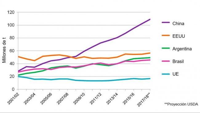 Grafico 2. Evoluzione del consumo di soia dei 5 principali paesi consumatori (che rappresentano l'81% del consumo mondiale di soia). Fonte: USDA