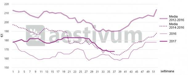 Grafico 1: Stagionalità dei prezzi annuali del frumento stoccato nel porto di Tarragona. Fonte AESTIVUM