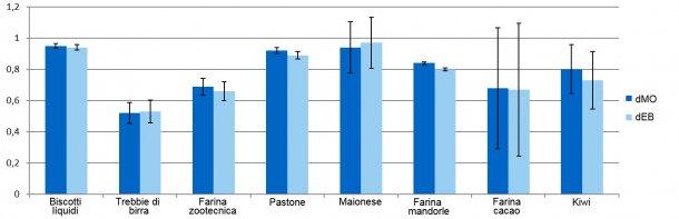 Grafico 1. Rappresentazione dei coefficienti di digeribilità della materia organica (dMO) e dell'energia (dEB) dei sottoprodotti.
