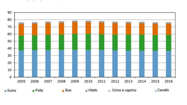 Evoluzione del consumo di carni in Olanda.