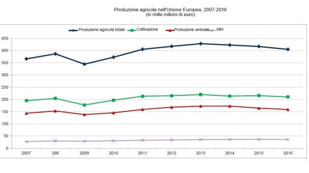 Produzione agricola nell'Unione Europea, 2007-2016
