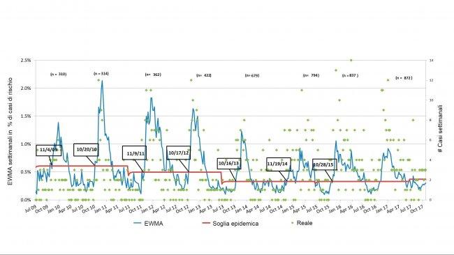 Figura 3. Numero di casi di PRRS per settimana (punti verdi) e curva ammorbidita dall'incidenza (linea blu). Le date dei riquadri indicano quando la curva di incidenza incrocia la soglia epidemica (linea rossa). Il numero di allevamenti partecipanti sono riassunti ad ogni stagione nella parte superiore della tabella. EWMA sta per Media Mobile conPonderazione Esponenziale