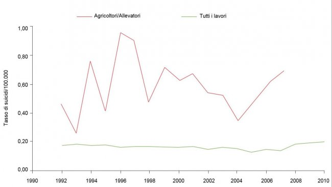 Indice di suicidi secondo il tipo di occupazione/100.000 persone., 1992-2010. Fonte: Ringgenberg, W., Peek-Asa, C. Donham, K., Ramirez, M. Trends and Conditions of Occupational Suicide and Homicide in Farmers and Agriculture Workers, 1992, 20110. The J. or Rural Health, 0(2017) 1-8 National Rural Health Assn. (Nota:I dati dal 2008 e2010 non sono disponibili o non soddisfano i criteri di pubblicazione diBLS. Dati calcolati dall'autore con accesso ristretto ai microdati diLS CROI).