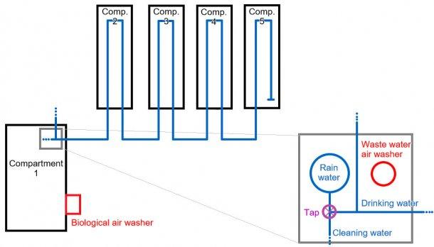 Figura 1: Allevamento d'ingrasso da 2500 capi. In questo schema si mostrano gli impianti idrici, e anche la visualizzazione amplificata del deposito d'acqua piovana, con le sue tubazioni.
