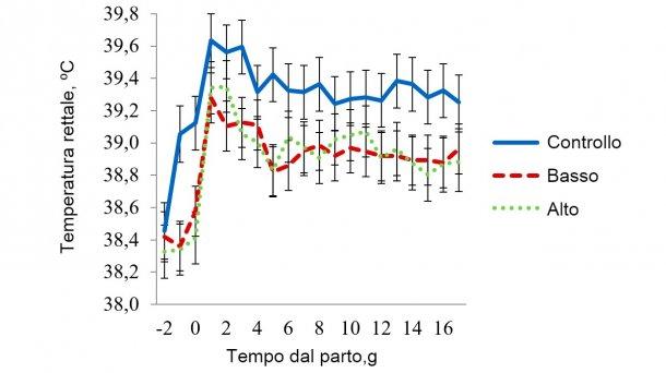 Figura 6 - Temperature rettali nella sala con stress termico moderato. La temperatura in questa sala veniva mantenuta a 32 ºC dalle08:00-16:00 h ea 27 ºC durante il resto del giorno. La temperatura rettale della scrofa era influenzata(P < 0,038) dall'Ora del giorno, Giorno di lattazione , Trattamento× Temperatura della sala, Trattamento × Ora, Giorno di lattazione× Temperatura della sala e per l'interazione a 3 bande del Trattamento× Temperatura della sala × Ora del giorno.