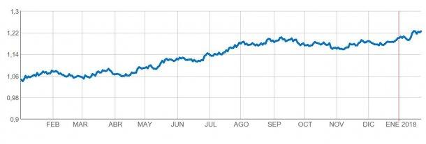 Figura 1. Evoluzione €/$ da gennaio 2017 ad oggi