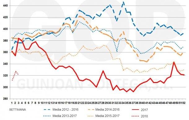 Figura 2. Stagionalità dei prezzi della soia FOT TGN (€/t)