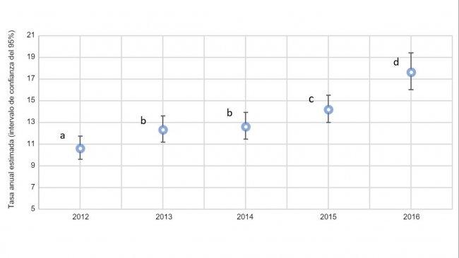 Fig. 2. Grafico annuale della proporzione di scrofe con prolassi in base alle stime totali delle scrofe morte nel 2012 e 2016 (intervallo di confidenza del 95%). I tassi stimati con superindicisimili (a-d) non sono statisticamente differenti.
