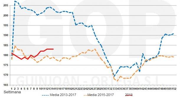 Grafico 2. Stagionalità dei prezzi del frumento FOT, €/tm (origine dei magazzini del porto diTarragona).