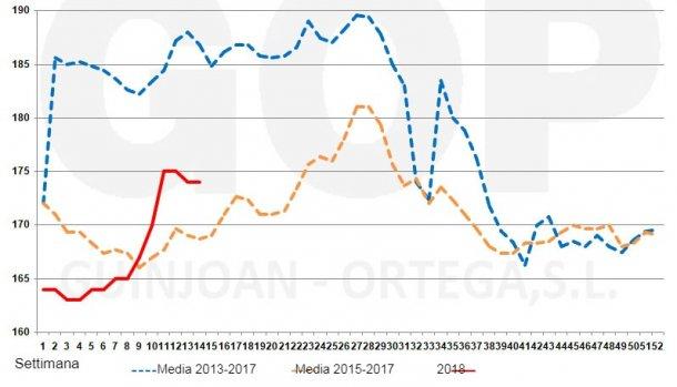 Grafico 1. Stagionalità dei prezzi del maisFOT, €/tm (origine magazzini del porto diTarragona).