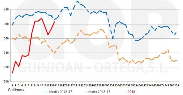 Grafico 4. Stagionalità dei prezzi della soiaFOT €/tm (origine magazzini del porto di Tarragona)