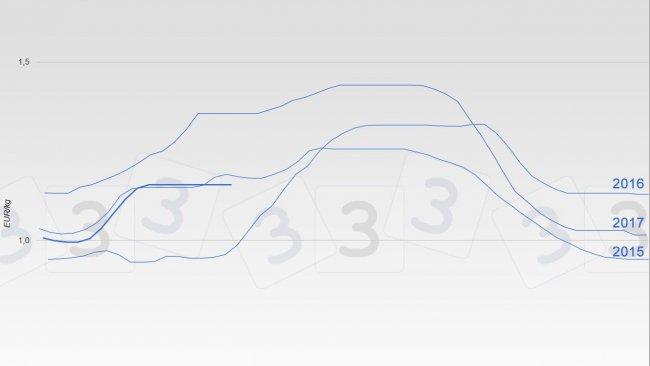 Evoluzione del prezzo dei suini in Mercolleida negli ultimi anni.