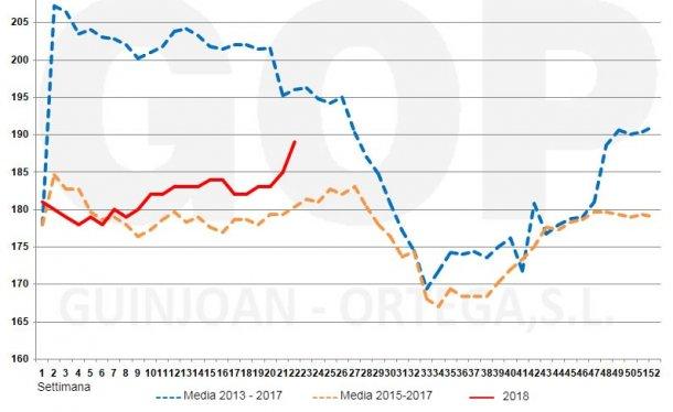 Grafico 2. Stagionalità del prezzo del frumentoFOT, €/t (origine stoccaggio al porto diTarragona). Fonte: Lonja de cereales Barcelona
