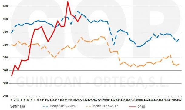 Grafico 4. Stagionalità dei prezzi della soiaFOT, €/t (origine magazzini del porto di Tarragona). Fonte: Lonja de cereales Barcelona