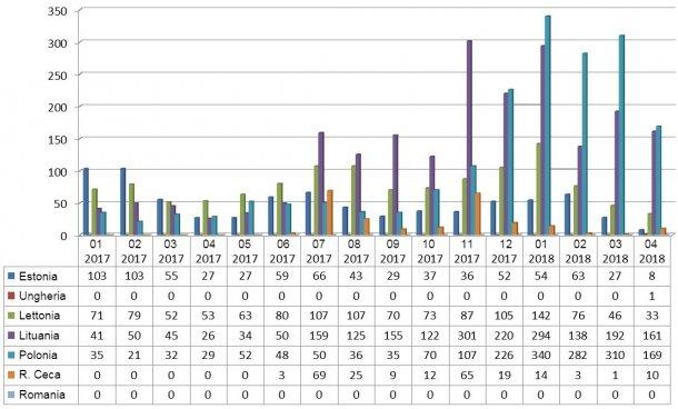 Evoluzione mensile dei focolai di PSA nei cinghiali nel 2017 e2018 (fino a25 aprile2018)