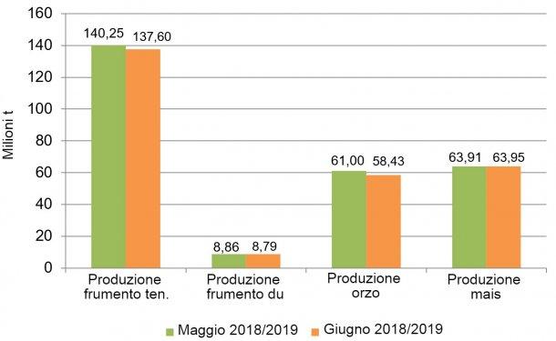 Grafico 1. Evoluzione delle previsioni dei raccolti nella UE da maggio a giugno