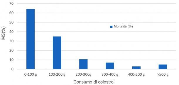 Figura 1.Correlazione tra consumo di colostro e mortalità sottoscrofa(MS)