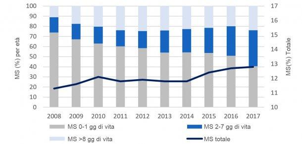 Figura 2. Evoluzione nell'ultima decade della distribuzione per età della mortalità sottoscrofa. Base dei dati diPigCHAMP Pro Europa.
