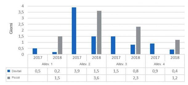 Figura 8. Mortalità per età delle cause disvitali e piccoli