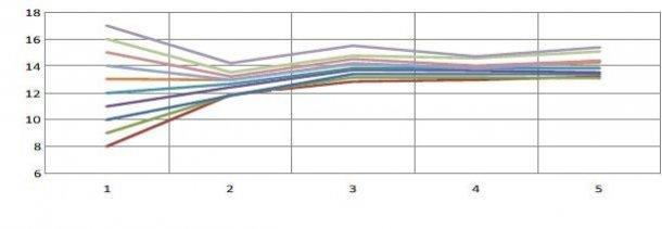 Grafico 1. Evoluzione della prolificità in funzione della prolificità al primo parto. Per ogni suinetto in più al primo parto, avremo 0,4 suinetti in più nei parti successivi(Pinilla et al., 2014).
