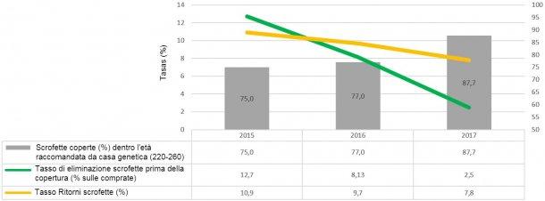Grafico 2. Indicatori di management delle scrofette(2015, 2016 e2017)