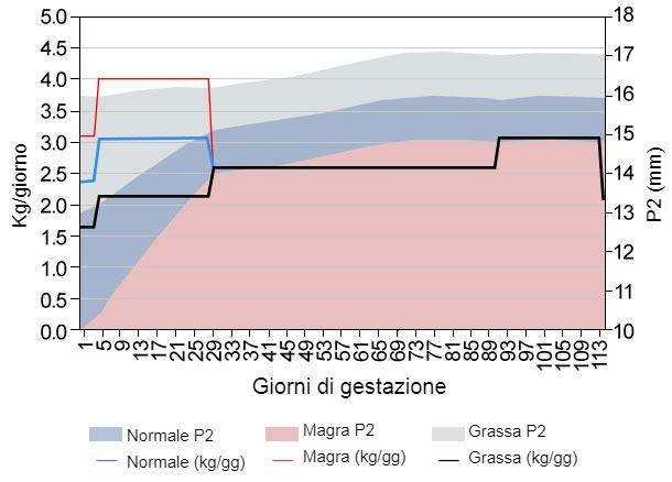 Grafico1. Simulazione curva alimentare in gestazione. Fonte: Simulatore Optifeed Model.
