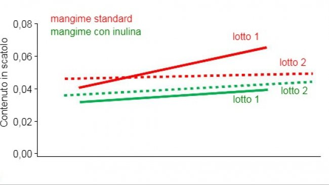 Figura 1.- Concentrazione di scatolo(ppm) in entrambi i lotti con alimentazione standard e con alimentazione con aggiunta di inulina, a seconda del valore genetico di miglioramento(Estimated Breeding Value). (M. Hortós; J. A. García-Regueiro; E. Esteve; R. Lizardo; P. Knap and A. Diestre (2015).