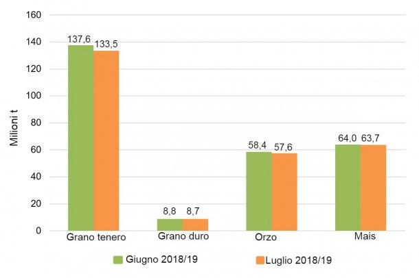Grafico 2. Variazioni delle previsioni dei raccolti di cereali 2018/19 nell'Unione europea a luglio rispetto a giugno (milioni di tonnellate). Fonte: Commissione Europea.