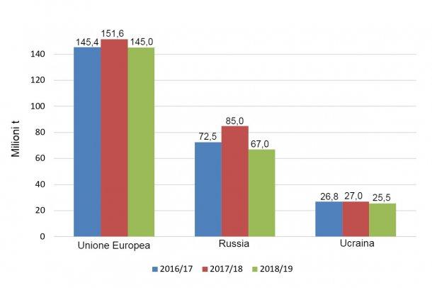 Grafico 1. Evoluzione della produzione di grano nelle ultime 3 campagne nell'Unione europea, Russia e Ucraina in milioni di tonnellate Fonte: USDA.