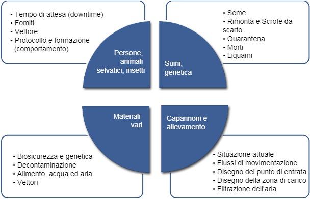 Elenco comune di fattori che vengono esaminati quando viene creato o verificato un programma di biosicurezza