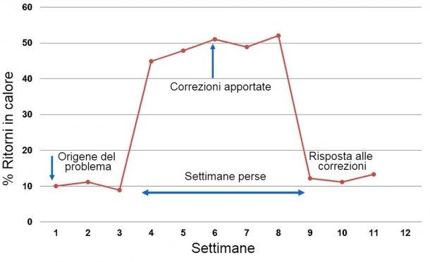 Grafico 1. Risposta riportata per settimana delle coperture
