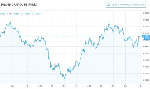 Grafico 1. Evoluzione del cambio euro / dollaro ad agosto