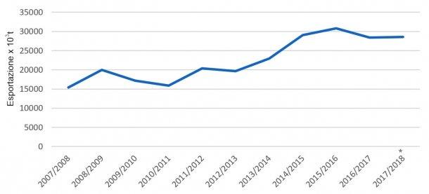 Evoluzione delle esportazioni di orzo per campagne. Fonte: FAS-USDA *Dati provvisori