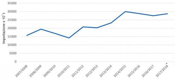 Evoluzione delle importazione d'orzo per campagne. Fonte: FAS-USDA *Dati provvisori