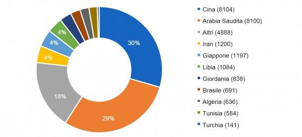 I 10 principali paesi importatori nella campagna 2016/2017. Quantità di importazione tra parentesi in migliaia di tonnellate. Fonte: FAS-USDA