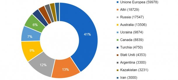I 10 principali paesi produttori di orzo nella campagna 2016/2017. Produzione tra parentesi in migliaia di tonnellate. Fonte: FAS-USDA