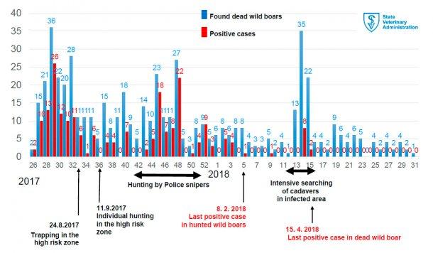 Incidenza settimanale della PSA nei cinghiali morti nella zona infetta. Servizio Veterinario Ufficiale della Repubblica Ceca.