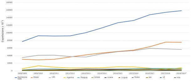 Evoluzione dei 10 paesi principali esportatori di semi di soia per campagna. Fonte:FAS-USDA *Dati provvisori