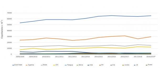 Evoluzione dei 10 principali esportatori di farina di soia per campagna. Fonte: FAS-USDA *Dati provvisori