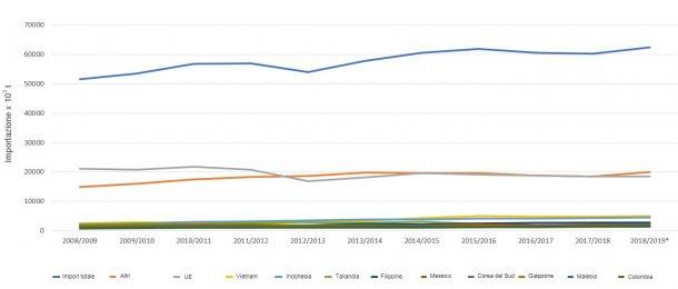 Evoluzione dei 10 principali importatori di farina di soia per campagna. Fonte: FAS-USDA *Dati provvisori