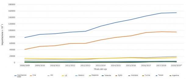 Evoluzione dei 10 principali importatori di semi di soia per campagna. Fonte: FAS-USDA *Dati provvisori