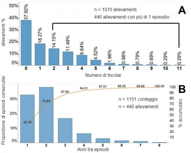 Figura 2. Frequenza dei focolai di PRRS segnalati al database Morrison Swine Health Monitoring Project (MSHMP). A. Percentuale / proporzionedi allevamenti per numero di focolai segnalati dal 2009. B. Asse sinistro: percentuale / proporzione di focolai consecutivi classificati per anni tra i focolai nella sottopopolazione di allevamentiche hanno segnalato più di un focolaio. Asse destro: percentuale accumulata di coppie di focolai.