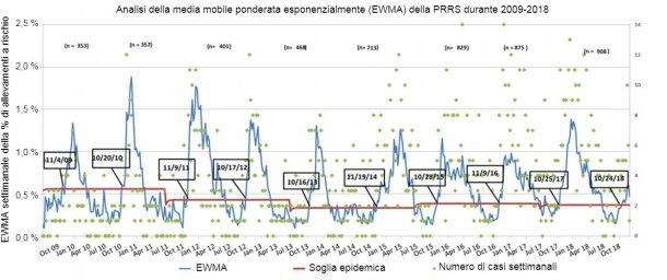 Figura 1. Numero di casi settimanali (punti verdi) e media mobile ponderata esponenzialmente (EWMA) (linea blu) della percentuale di allevamentia rischio che partecipano all'MSHMP dal 2009 al 2018. La soglia dell'epidemia (linea rossa) calcolato ogni due anni e corrisponde all'intervallo di confidenza superiore della percentuale di focolai che si verificano nella stagione a basso rischio (estate). Le date nelle caselle nere indicano il momento in cui la curva EWMA supera la soglia epidemica.