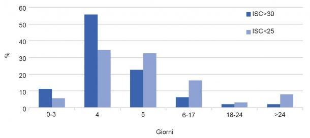 Grafico 2. Distribuzione(%) degli ISC per tipo di allevamento. Anno2017.