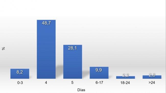 Grafico 1. Distribuzione dell'ISC nel2017