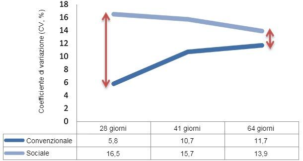 Variabilità in svezzamento(28-64 giorni)